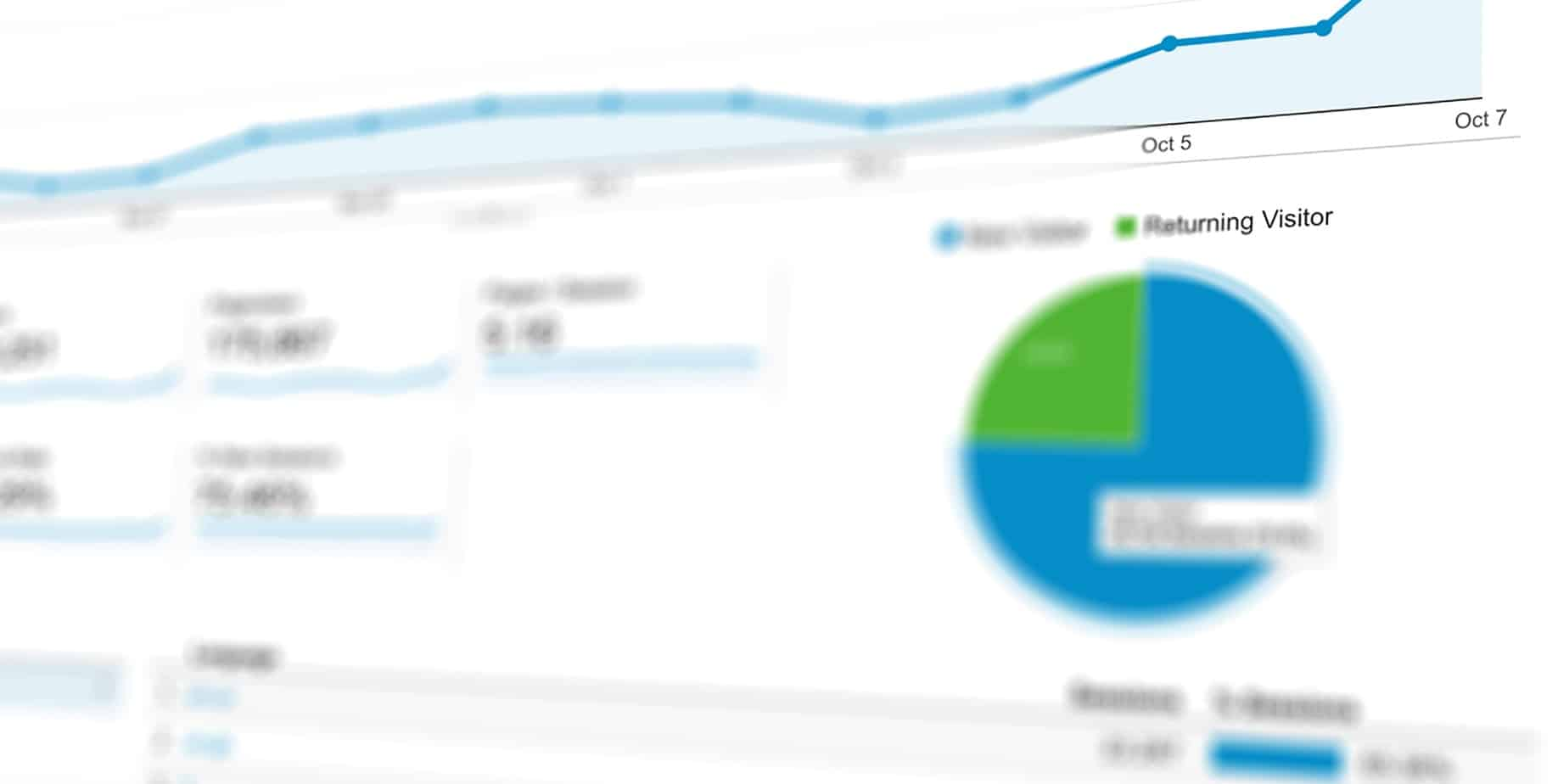 A snapshot of a web analytics data report from Google Analytics